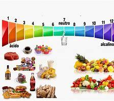 dieta ácida, dieta alcalina